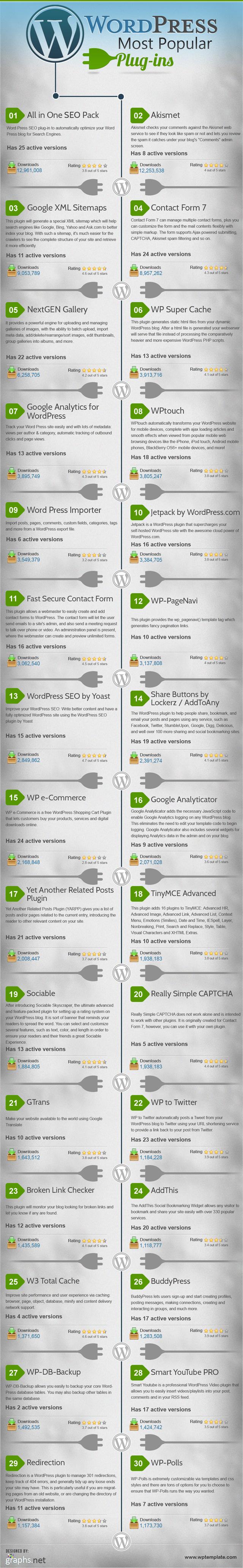 En popüler 30 WordPress eklentisi #infografik