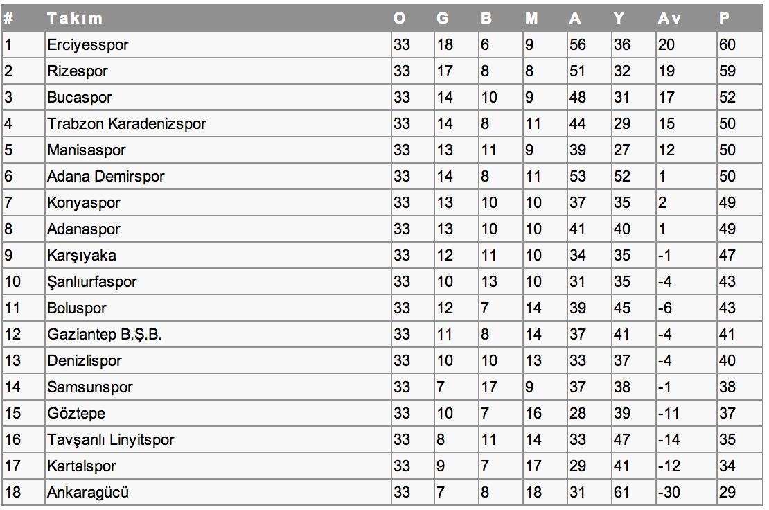 2012 - 2013 PTT 1. Lig Puan Durumu