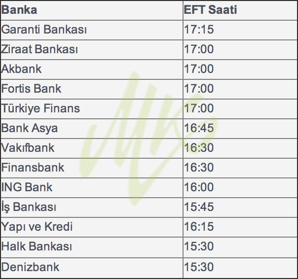 Bankalar Saat Kaça Kadar EFT Yaptırıyor?