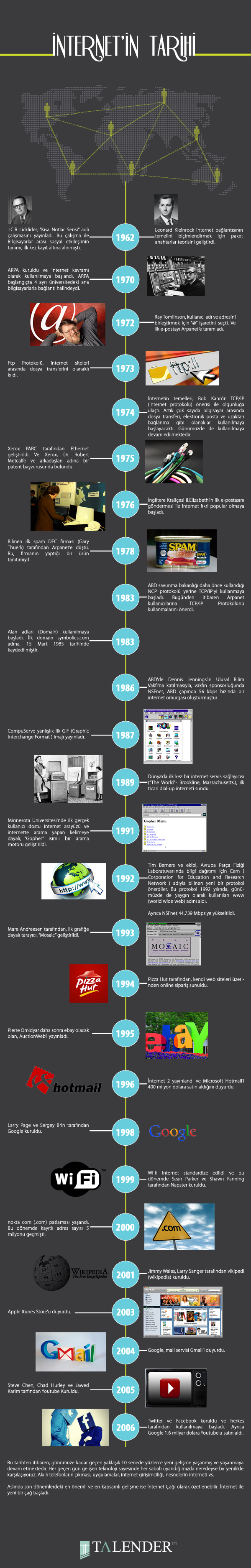 İnternet Geçmişi ve Tarihi #infografik