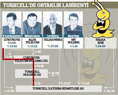 Turkcell Ortaklık Yapısı