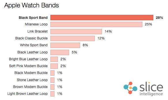 Apple iWatch Satış Rakamları? Ne Kadar Satıldı?